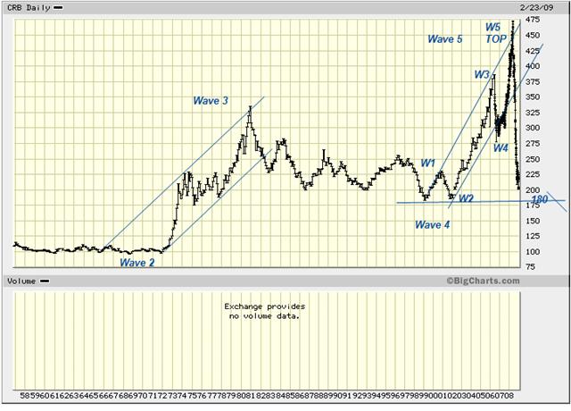 CRB Index feb23
