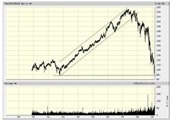 TSE Capped fin sub index Feb 27