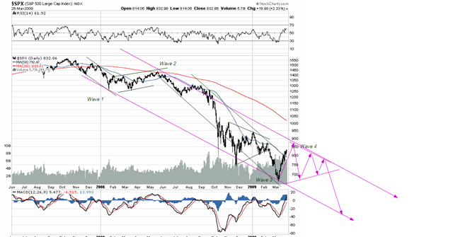 S&P March 27