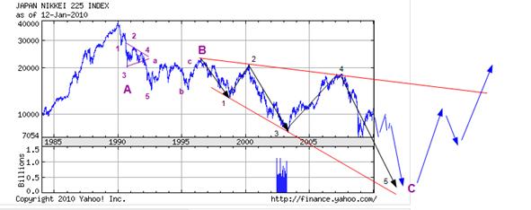 Nikkei 225, jan 2010