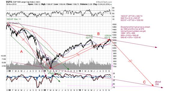 S&P Nov 2010