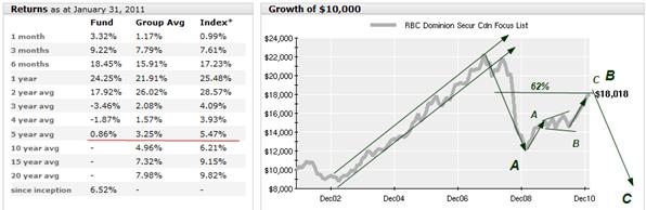 RBC Focus List