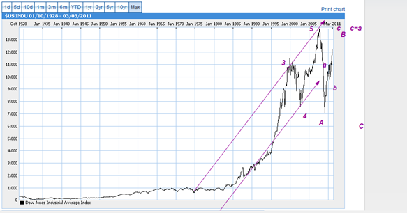DOW march 2011