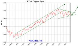 copper kitco 1y