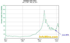 Uranium may24 2011