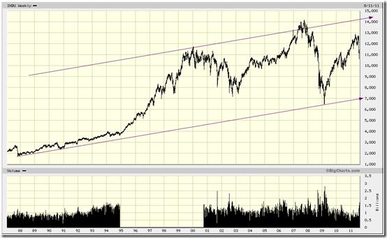 Dow aug 12 2011
