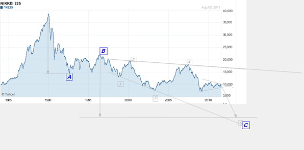 Nikkei 225 aug 6 2011 arith.