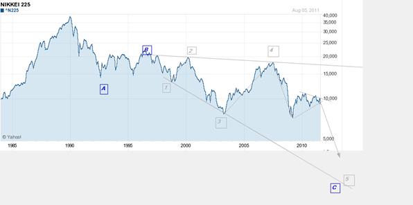 Nikkei 225 aug 6 semi-log 2011