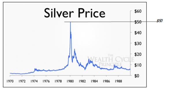 Silver 1980