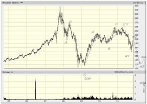 Hang seng oct 2011