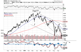 TSX world oct