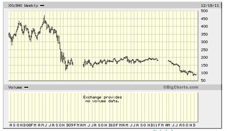 PHLX Marine Shipping Index, XXSHX Quick Chart - (NPI) XXSHX, PHLX Marine Shipp_2011-12-24_11-12-45
