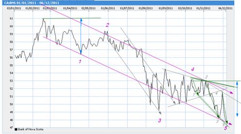 bns msn chart