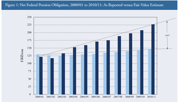 cdhowe pension report