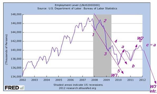 Employment US
