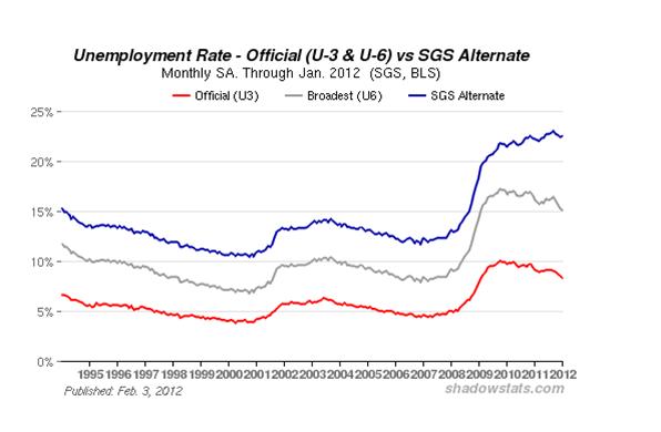 Unemployment feb 2012