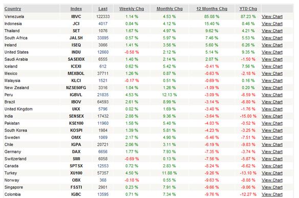 stock markets 1