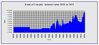 BANK OF CANADA INTEREST RATES -1975