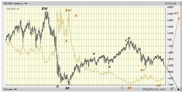 HXD HXU relative may 18 2012
