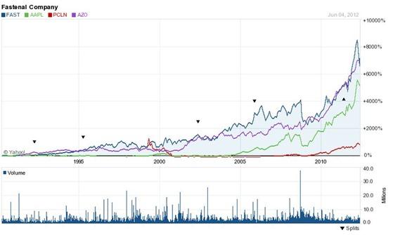 fast compared june 2012