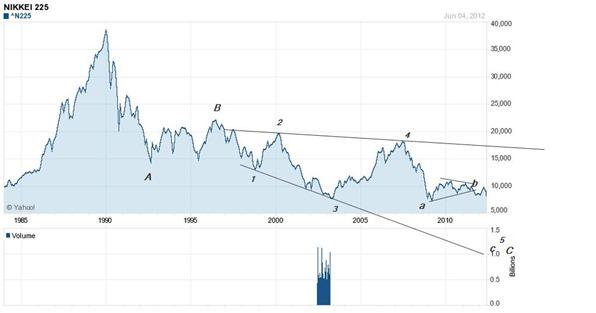 nikkei 225 june 2012