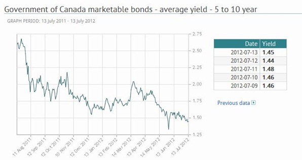Gov of Can bonds jul 2012