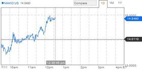 Mako vs Bloomberg