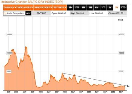 baltic dry index june 2012