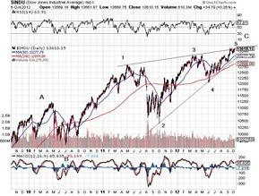 DJIA oct 6 2012