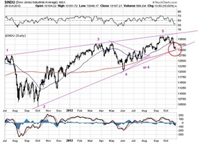 DOW oct 27 2012 s