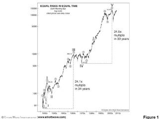 EW Dow oct 2012