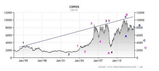 copper oct 2012 lme
