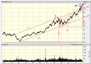 mcd dec 2011 bigcharts