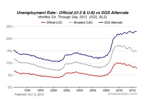 unemployment oct 6 2012