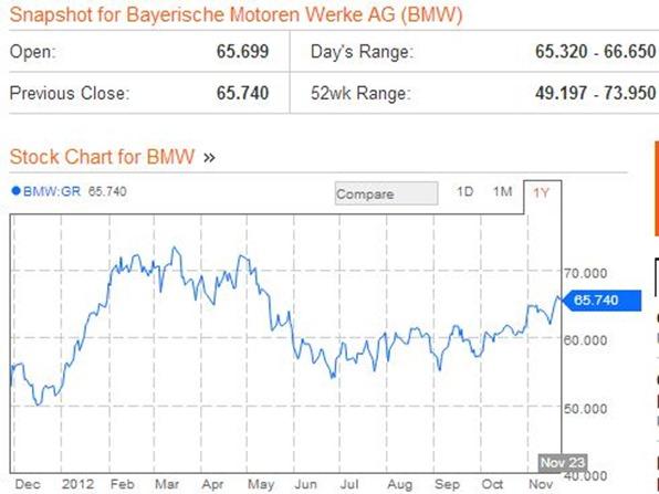 BMWXetra Stock Quotebmw nov 26