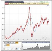 Crude nov 10 2012