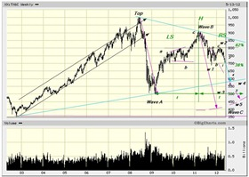 TSX capped may 2012