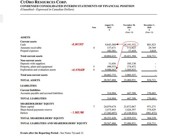 cua balance sheet