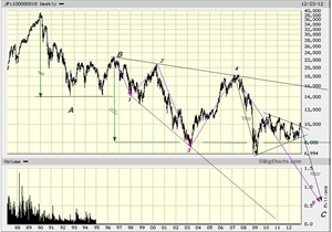 nikkei 225 dec 25 2012 log