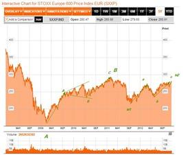 stoxx600 dec 11 2012