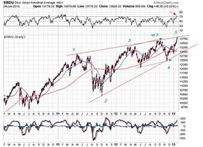 DJIA jan 25 2013
