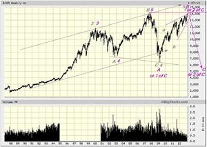 DJIA feb 3 2013