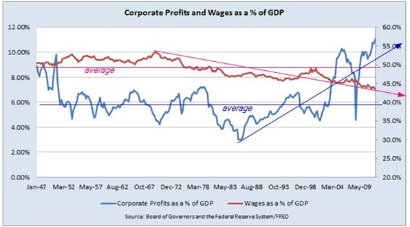 corporate profits- wages salaries