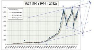 s&P may 8 2013