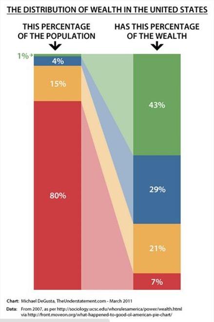 Wealth distribution US
