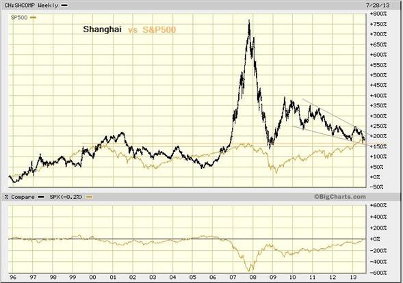 shanghai vs s&p aug 1 2013