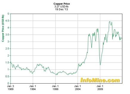copper dec 21 b 2013