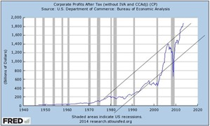 corp profits 1 jan 2014
