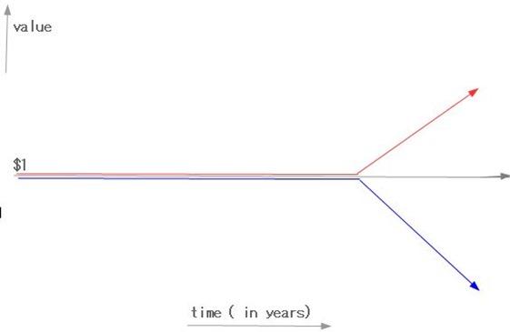 DUCA chart