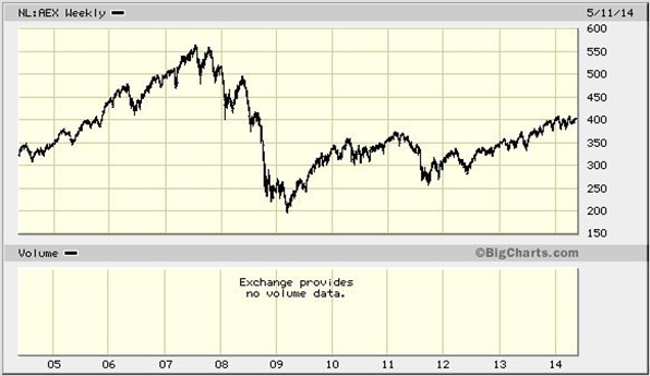 AEX may 13 2014
